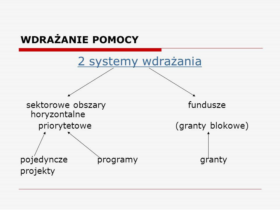 WDRAŻANIE POMOCY 2 systemy wdrażania sektorowe obszaryfundusze horyzontalne priorytetowe (granty blokowe) pojedyncze programy granty projekty