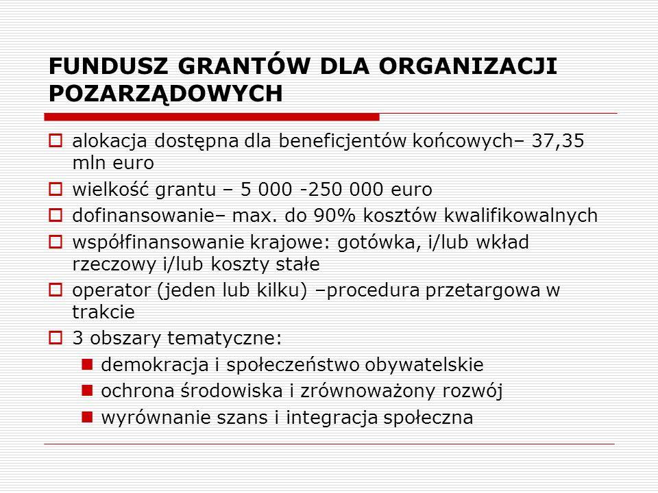 FUNDUSZ GRANTÓW DLA ORGANIZACJI POZARZĄDOWYCH alokacja dostępna dla beneficjentów końcowych– 37,35 mln euro wielkość grantu – 5 000 -250 000 euro dofi