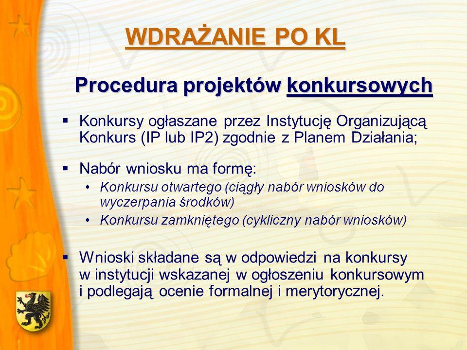 Procedura projektów konkursowych Konkursy ogłaszane przez Instytucję Organizującą Konkurs (IP lub IP2) zgodnie z Planem Działania; Nabór wniosku ma formę: Konkursu otwartego (ciągły nabór wniosków do wyczerpania środków) Konkursu zamkniętego (cykliczny nabór wniosków) Wnioski składane są w odpowiedzi na konkursy w instytucji wskazanej w ogłoszeniu konkursowym i podlegają ocenie formalnej i merytorycznej.