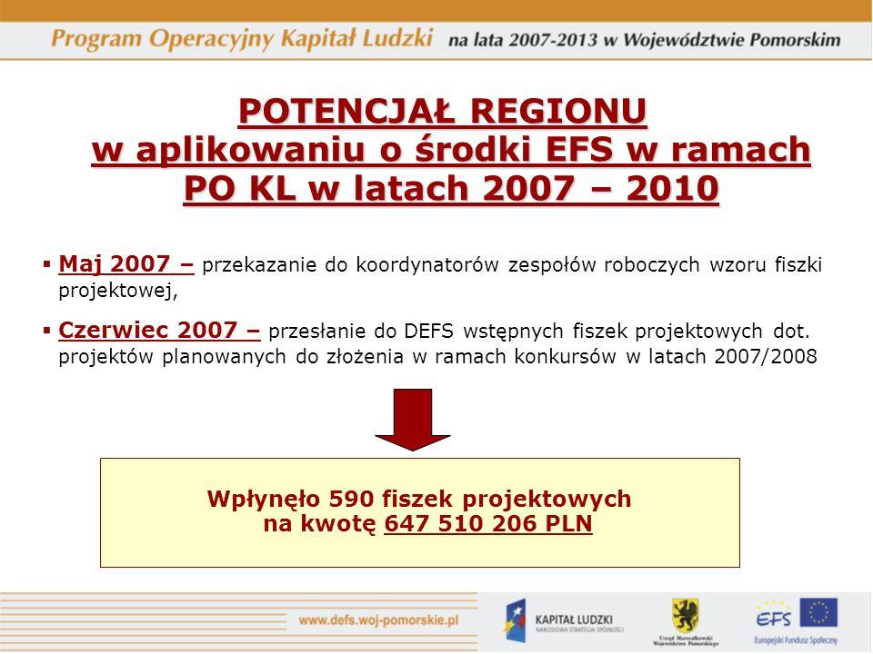 POTENCJAŁ REGIONU w aplikowaniu o środki EFS w ramach PO KL w latach 2007 – 2010 Maj 2007 – przekazanie do koordynatorów zespołów roboczych wzoru fiszki projektowej, Czerwiec 2007 – przesłanie do DEFS wstępnych fiszek projektowych dot.