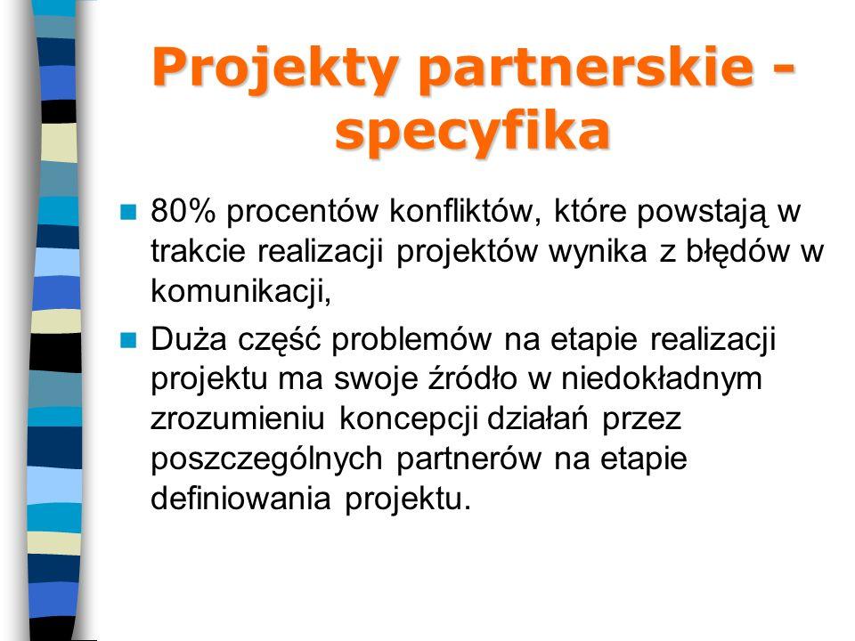 Projekty partnerskie - specyfika 80% procentów konfliktów, które powstają w trakcie realizacji projektów wynika z błędów w komunikacji, Duża część problemów na etapie realizacji projektu ma swoje źródło w niedokładnym zrozumieniu koncepcji działań przez poszczególnych partnerów na etapie definiowania projektu.