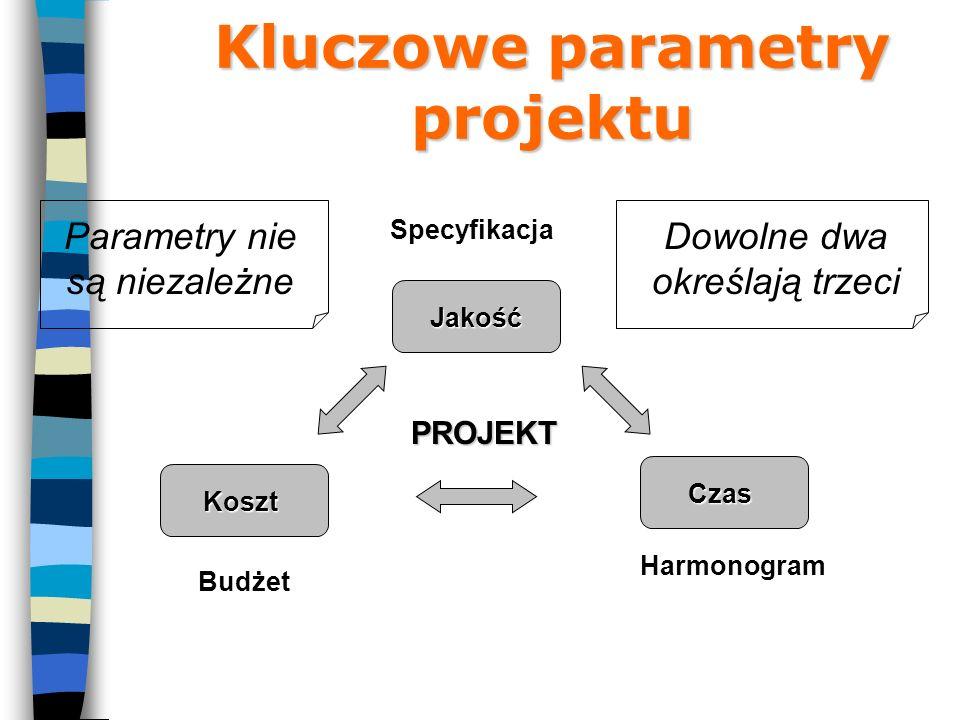 Kluczowe parametry projektu Koszt Budżet Jakość Specyfikacja Czas Harmonogram PROJEKT Parametry nie są niezależne Dowolne dwa określają trzeci