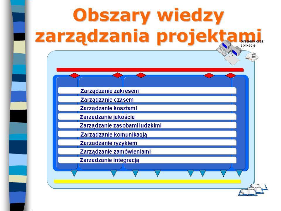 Obszary wiedzy zarządzania projektami Systemy oraz aplikacje Zarządzanie integracją Zarządzanie zakresem Zarządzanie czasem Zarządzanie kosztami Zarządzanie jakością Zarządzanie zasobami ludzkimi Zarządzanie komunikacją Zarządzanie ryzykiem Zarządzanie zamówieniami