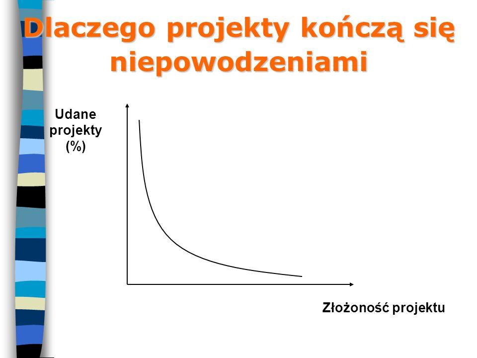 Dlaczego projekty kończą się niepowodzeniami Udane projekty (%) Złożoność projektu