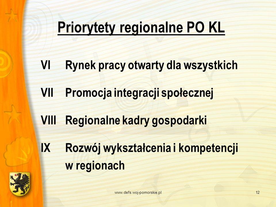 www.defs.woj-pomorskie.pl12 Priorytety regionalne PO KL VI Rynek pracy otwarty dla wszystkich VII Promocja integracji społecznej VIII Regionalne kadry
