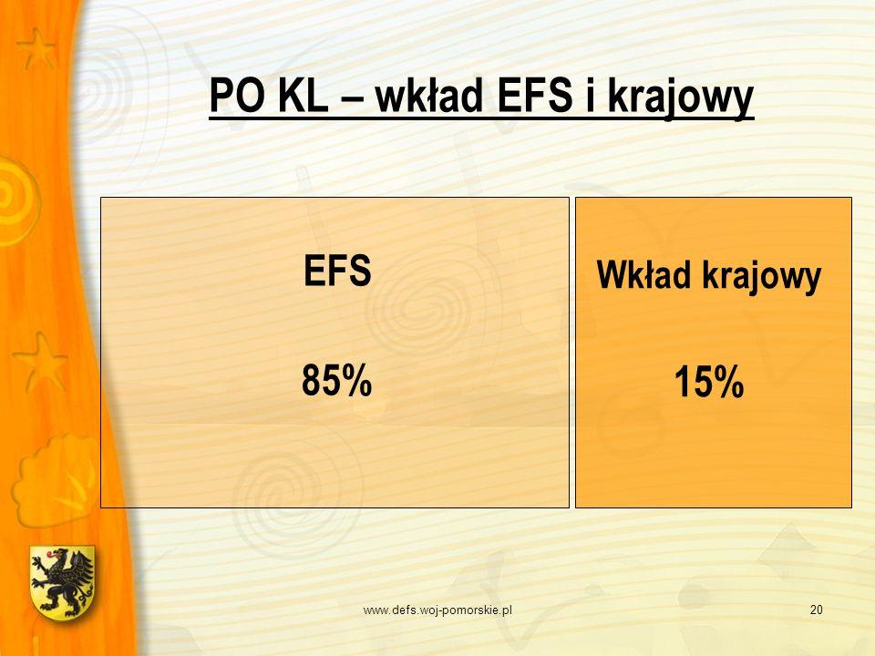 www.defs.woj-pomorskie.pl20 PO KL – wkład EFS i krajowy EFS 85% Wkład krajowy 15%