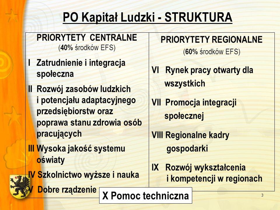 www.defs.woj-pomorskie.pl3 PO Kapitał Ludzki - STRUKTURA PRIORYTETY CENTRALNE ( 40% środków EFS) I Zatrudnienie i integracja społeczna II Rozwój zasob