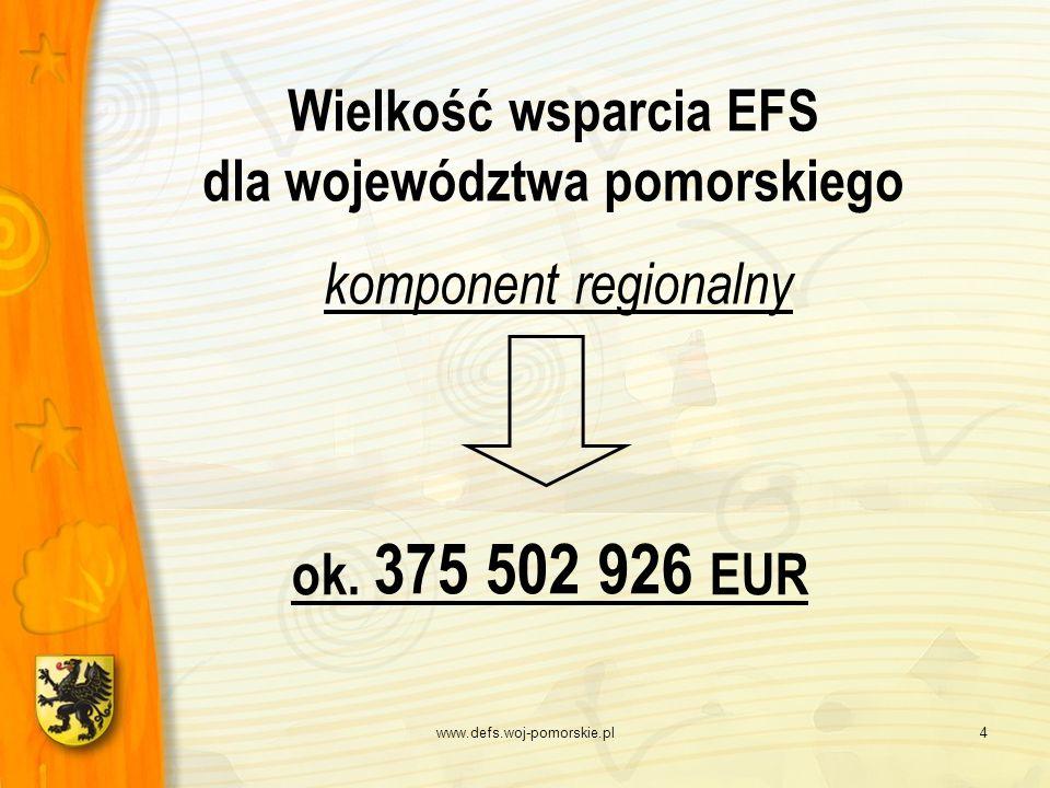 www.defs.woj-pomorskie.pl4 Wielkość wsparcia EFS dla województwa pomorskiego komponent regionalny ok. 375 502 926 EUR