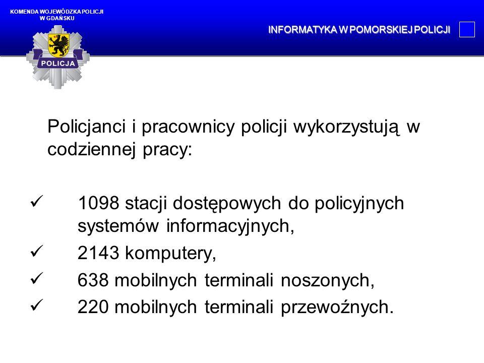 Policjanci i pracownicy policji wykorzystują w codziennej pracy: 1098 stacji dostępowych do policyjnych systemów informacyjnych, 2143 komputery, 638 m