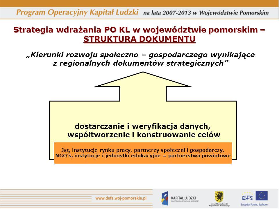 Kierunki rozwoju społeczno – gospodarczego wynikające z regionalnych dokumentów strategicznych dostarczanie i weryfikacja danych, współtworzenie i konstruowanie celów Jst, instytucje rynku pracy, partnerzy społeczni i gospodarczy, NGOs, instytucje i jednostki edukacyjne = partnerstwa powiatowe Strategia wdrażania PO KL w województwie pomorskim – STRUKTURA DOKUMENTU