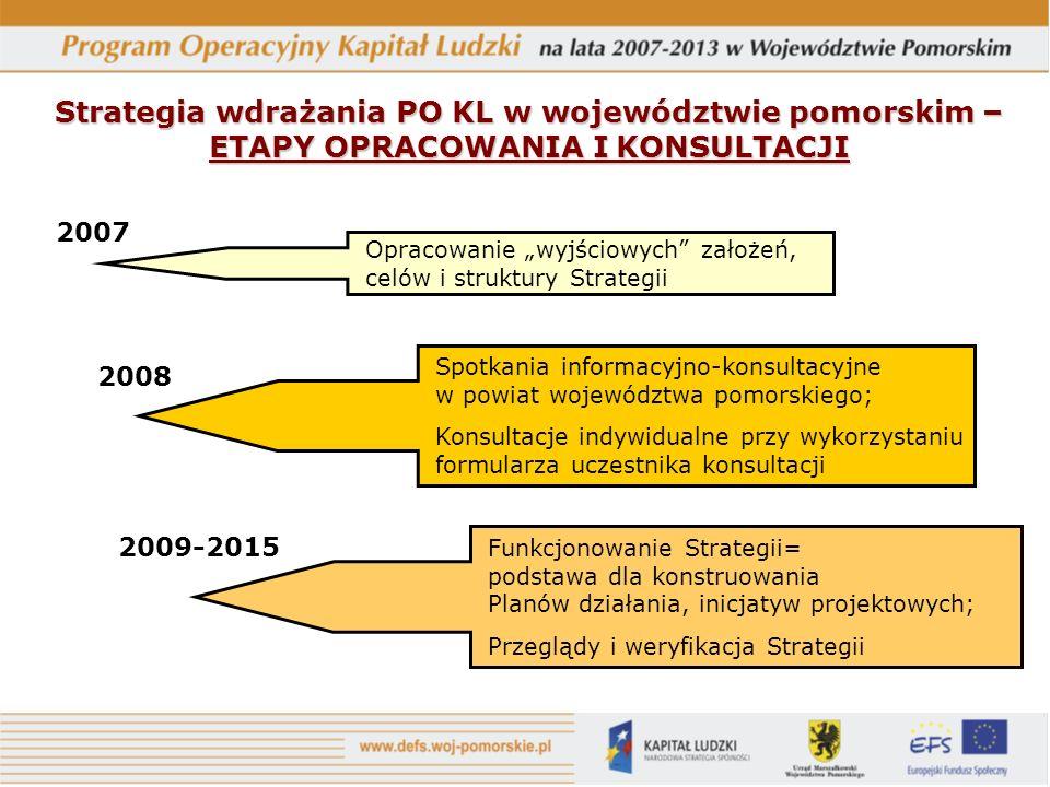 Strategia wdrażania PO KL w województwie pomorskim – ETAPY OPRACOWANIA I KONSULTACJI 2007 2008 2009-2015 Opracowanie wyjściowych założeń, celów i struktury Strategii Spotkania informacyjno-konsultacyjne w powiat województwa pomorskiego; Konsultacje indywidualne przy wykorzystaniu formularza uczestnika konsultacji Funkcjonowanie Strategii= podstawa dla konstruowania Planów działania, inicjatyw projektowych; Przeglądy i weryfikacja Strategii