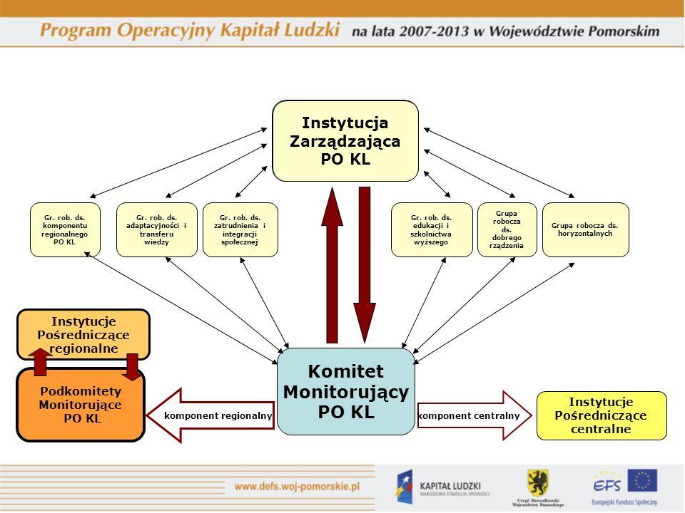 Instytucja Zarządzająca PO KL Instytucje Pośredniczące regionalne Podkomitety Monitorujące PO KL komponent regionalny Instytucja Zarządzająca PO KL Gr.