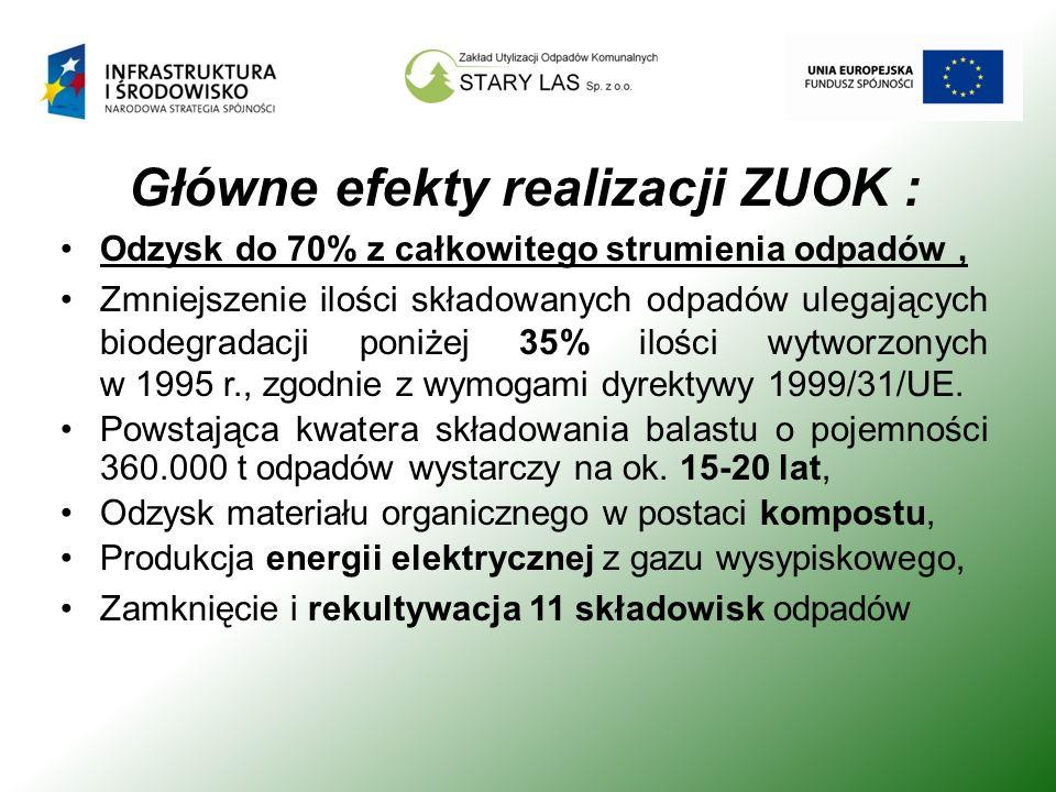 Główne efekty realizacji ZUOK : Odzysk do 70% z całkowitego strumienia odpadów, Zmniejszenie ilości składowanych odpadów ulegających biodegradacji pon
