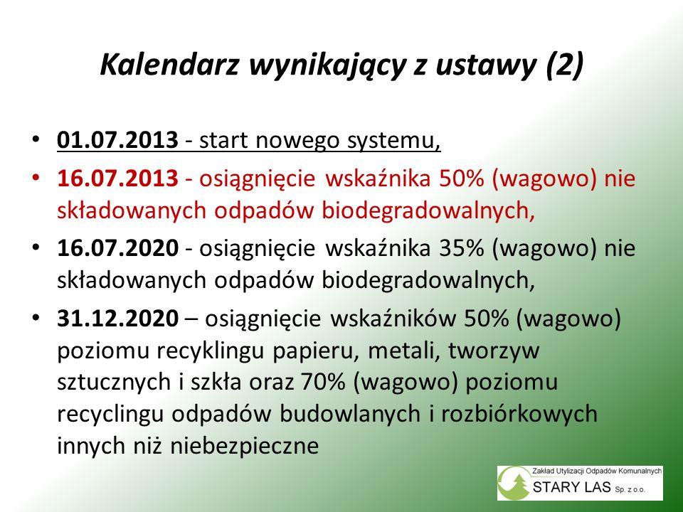 Kalendarz wynikający z ustawy (2) 01.07.2013 - start nowego systemu, 16.07.2013 - osiągnięcie wskaźnika 50% (wagowo) nie składowanych odpadów biodegra