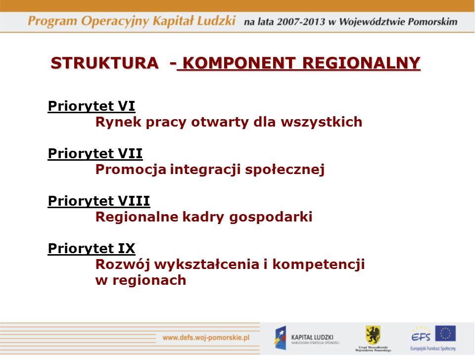 Priorytet VI Rynek pracy otwarty dla wszystkich Priorytet VII Promocja integracji społecznej Priorytet VIII Regionalne kadry gospodarki Priorytet IX Rozwój wykształcenia i kompetencji w regionach STRUKTURA - KOMPONENT REGIONALNY