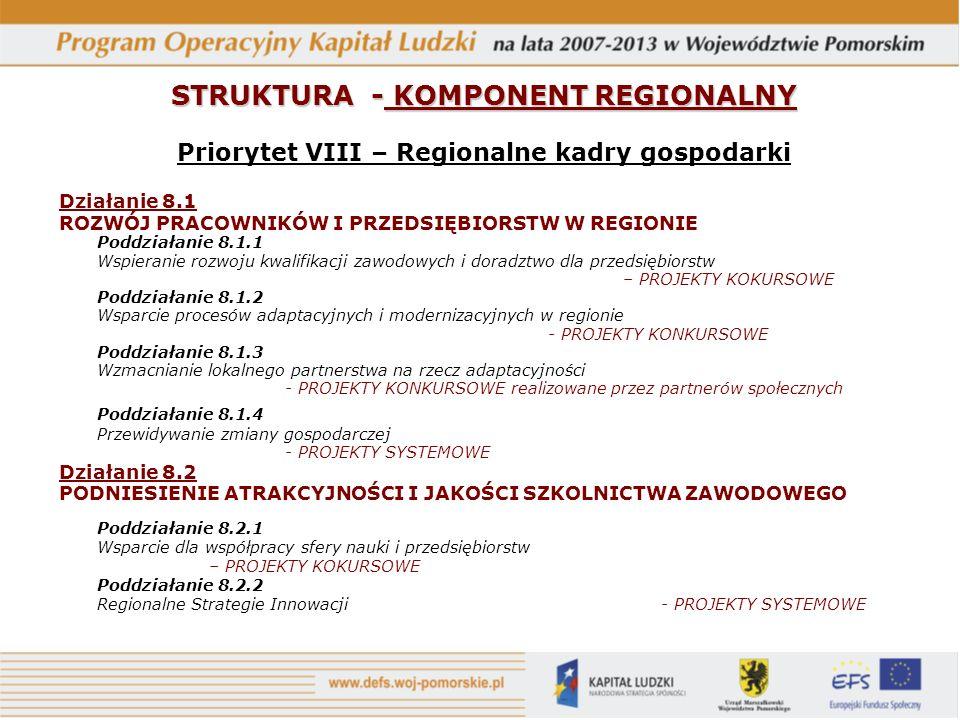 Priorytet VIII – Regionalne kadry gospodarki Działanie 8.1 ROZWÓJ PRACOWNIKÓW I PRZEDSIĘBIORSTW W REGIONIE Poddziałanie 8.1.1 Wspieranie rozwoju kwalifikacji zawodowych i doradztwo dla przedsiębiorstw – PROJEKTY KOKURSOWE Poddziałanie 8.1.2 Wsparcie procesów adaptacyjnych i modernizacyjnych w regionie - PROJEKTY KONKURSOWE Poddziałanie 8.1.3 Wzmacnianie lokalnego partnerstwa na rzecz adaptacyjności - PROJEKTY KONKURSOWE realizowane przez partnerów społecznych Poddziałanie 8.1.4 Przewidywanie zmiany gospodarczej - PROJEKTY SYSTEMOWE Działanie 8.2 PODNIESIENIE ATRAKCYJNOŚCI I JAKOŚCI SZKOLNICTWA ZAWODOWEGO Poddziałanie 8.2.1 Wsparcie dla współpracy sfery nauki i przedsiębiorstw – PROJEKTY KOKURSOWE Poddziałanie 8.2.2 Regionalne Strategie Innowacji- PROJEKTY SYSTEMOWE STRUKTURA - KOMPONENT REGIONALNY