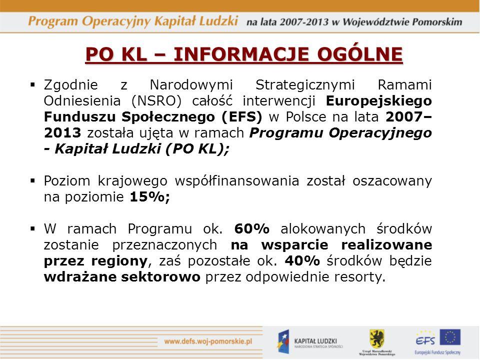 PO KL – INFORMACJE OGÓLNE Zgodnie z Narodowymi Strategicznymi Ramami Odniesienia (NSRO) całość interwencji Europejskiego Funduszu Społecznego (EFS) w Polsce na lata 2007– 2013 została ujęta w ramach Programu Operacyjnego - Kapitał Ludzki (PO KL); Poziom krajowego współfinansowania został oszacowany na poziomie 15%; W ramach Programu ok.