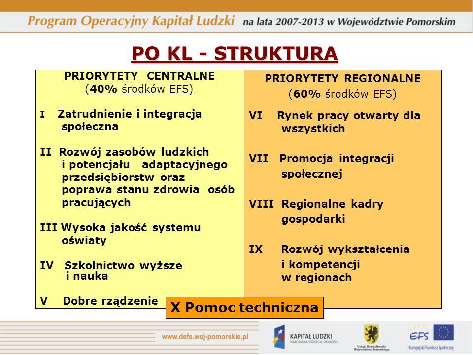 PO KL - STRUKTURA PRIORYTETY CENTRALNE (40% środków EFS) I Zatrudnienie i integracja społeczna II Rozwój zasobów ludzkich i potencjału adaptacyjnego przedsiębiorstw oraz poprawa stanu zdrowia osób pracujących III Wysoka jakość systemu oświaty IV Szkolnictwo wyższe i nauka V Dobre rządzenie PRIORYTETY REGIONALNE (60% środków EFS) VI Rynek pracy otwarty dla wszystkich VII Promocja integracji społecznej VIII Regionalne kadry gospodarki IX Rozwój wykształcenia i kompetencji w regionach X Pomoc techniczna