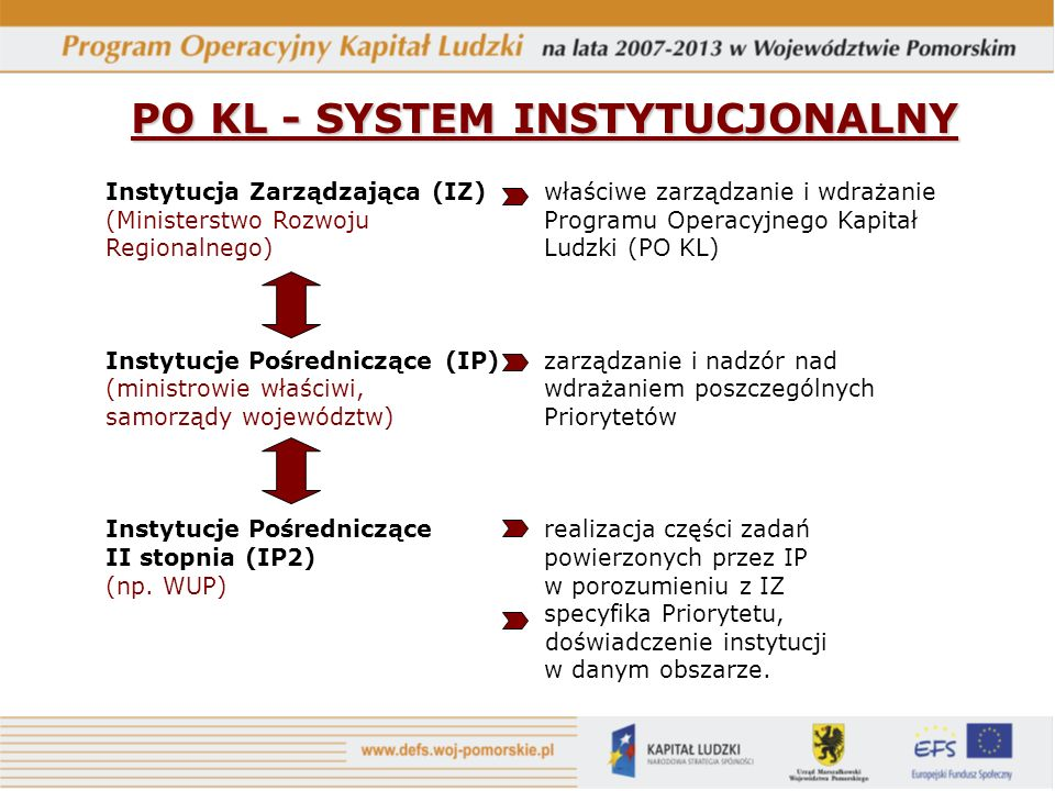 PO KL - SYSTEM INSTYTUCJONALNY Instytucja Zarządzająca (IZ) właściwe zarządzanie i wdrażanie (Ministerstwo Rozwoju Programu Operacyjnego Kapitał Regionalnego) Ludzki (PO KL) Instytucje Pośredniczące (IP) zarządzanie i nadzór nad (ministrowie właściwi, wdrażaniem poszczególnych samorządy województw) Priorytetów Instytucje Pośredniczące realizacja części zadań II stopnia (IP2) powierzonych przez IP (np.