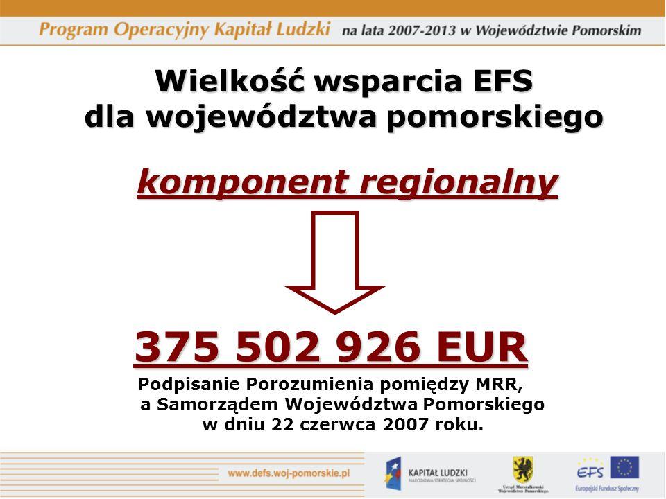 Wielkość wsparcia EFS dla województwa pomorskiego komponent regionalny 375 502 926 EUR Podpisanie Porozumienia pomiędzy MRR, a Samorządem Województwa Pomorskiego w dniu 22 czerwca 2007 roku.