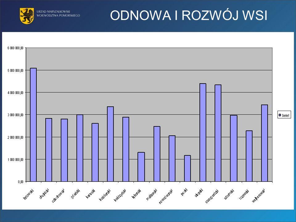kwota zakontraktowanych w ramach pierwszego konkursu środków 47 mln zł.