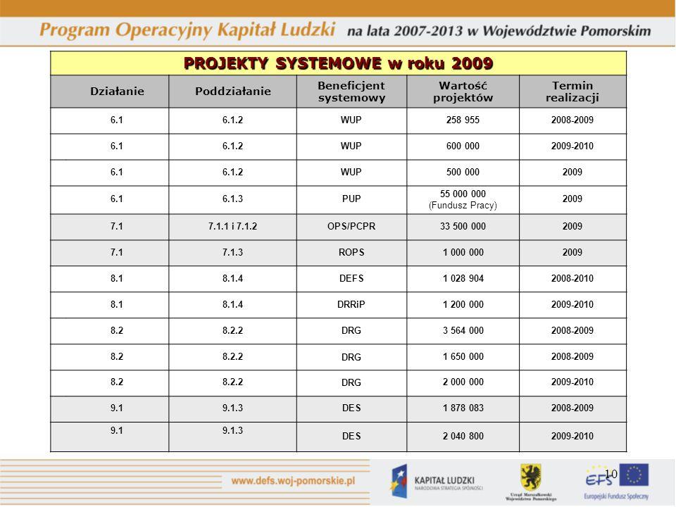 10 PROJEKTY SYSTEMOWE w roku 2009 DziałaniePoddziałanie Beneficjent systemowy Wartość projektów Termin realizacji 6.16.1.2WUP258 9552008-2009 6.16.1.2