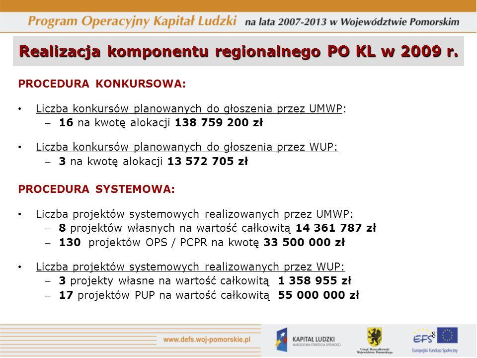 8 Realizacja komponentu regionalnego PO KL w 2009 r. PROCEDURA KONKURSOWA: Liczba konkursów planowanych do głoszenia przez UMWP: – 16 na kwotę alokacj