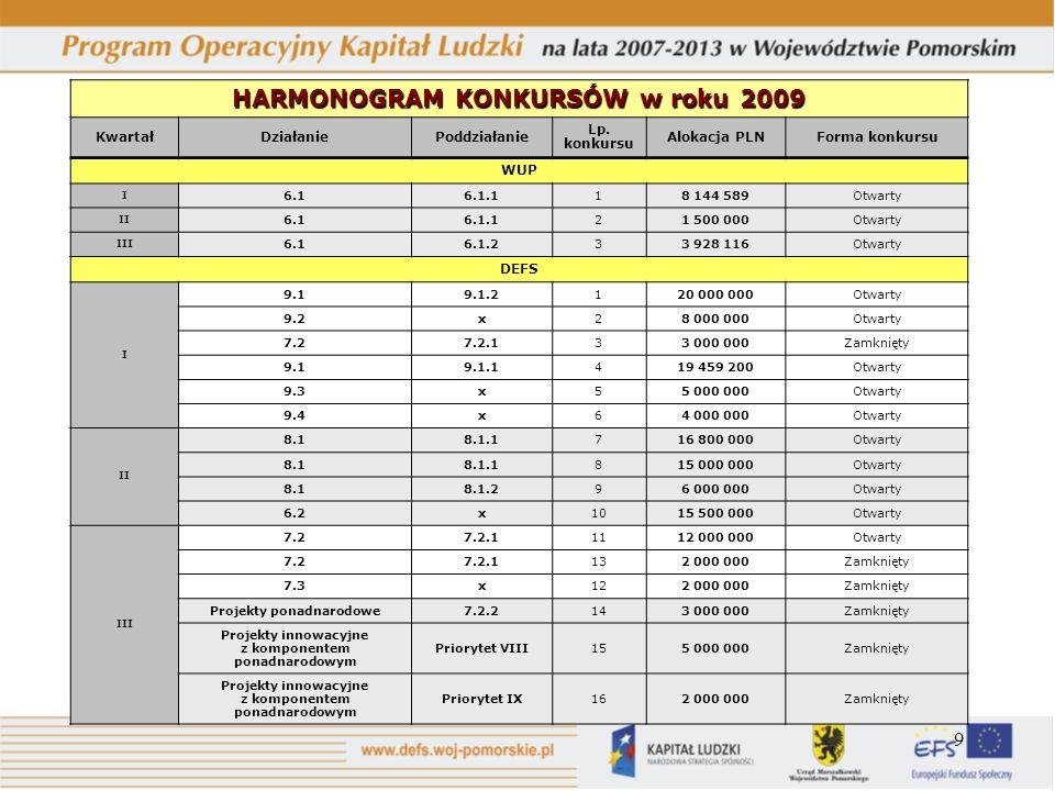 9 HARMONOGRAM KONKURSÓW w roku 2009 KwartałDziałaniePoddziałanie Lp. konkursu Alokacja PLNForma konkursu WUP I 6.16.1.118 144 589Otwarty II 6.16.1.121