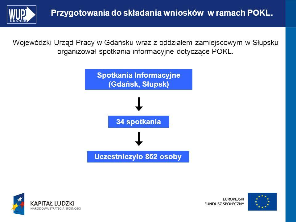 SZCZEGÓŁOWE KRYTERIA DOSTĘPU Data rozpoczęcia realizacji projektu: nie może być wcześniejsza niż data złożenia wniosku o dofinansowanie realizacji projektu do WUP Gdańsk.
