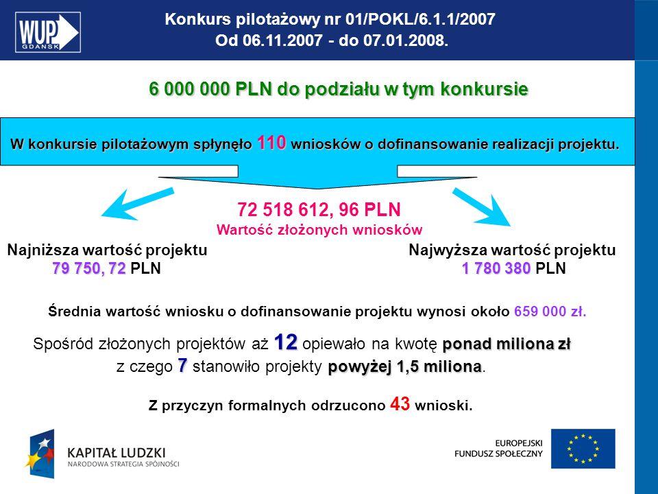 PROCEDURA KONKURSOWA PREMIA PUNKTOWA: (preferowanie pewnych typów projektów) Premia przyznawana będzie wyłącznie tym projektom, które otrzymają wymagane min.