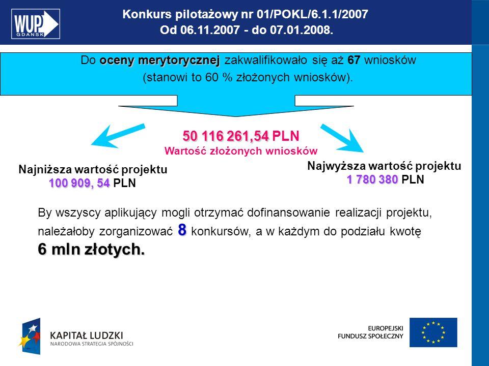 Konkurs 01/POKL/6.1.2/2008 Powiatowe i wojewódzkie urzędy pracy.