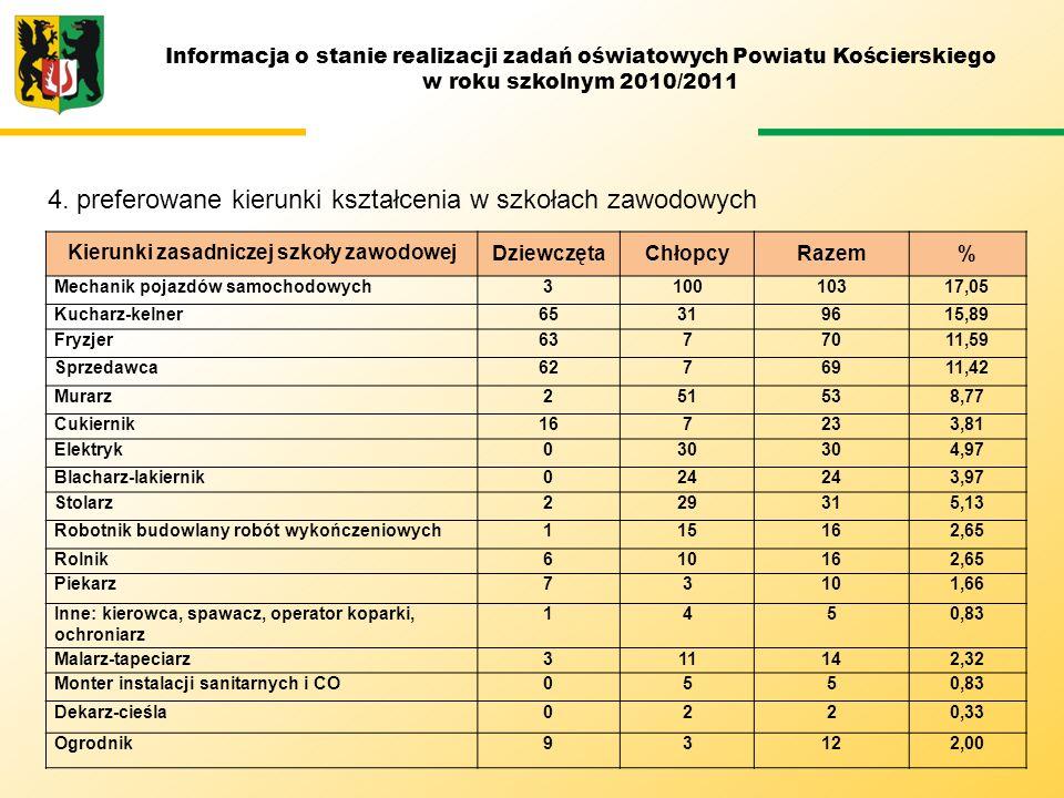 4. preferowane kierunki kształcenia w szkołach zawodowych Informacja o stanie realizacji zadań oświatowych Powiatu Kościerskiego w roku szkolnym 2010/