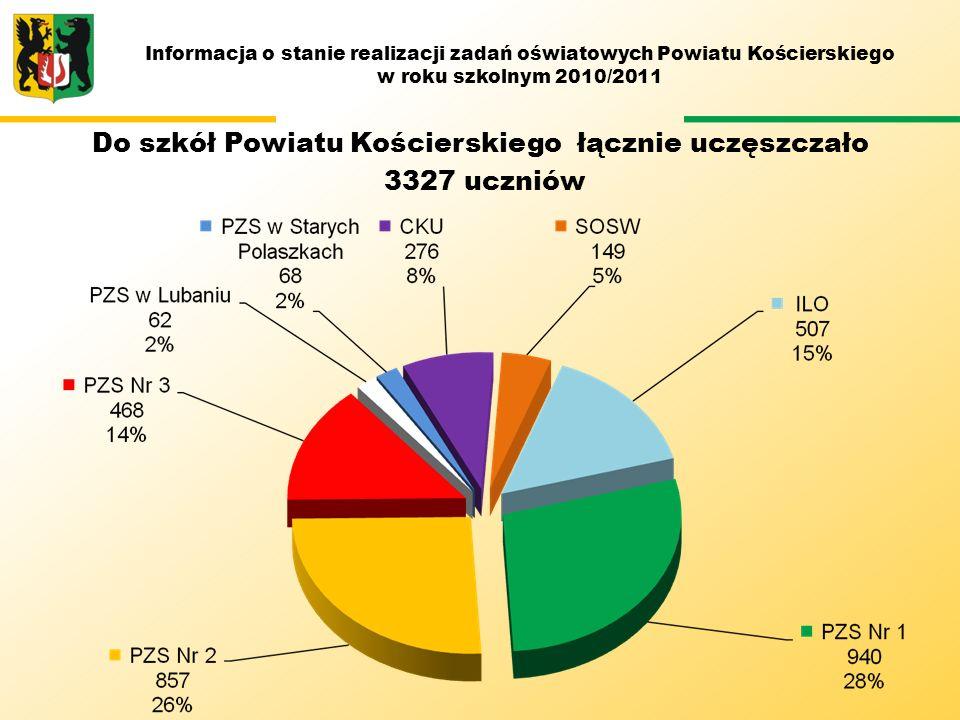 Do szkół Powiatu Kościerskiego łącznie uczęszczało 3327 uczniów Informacja o stanie realizacji zadań oświatowych Powiatu Kościerskiego w roku szkolnym