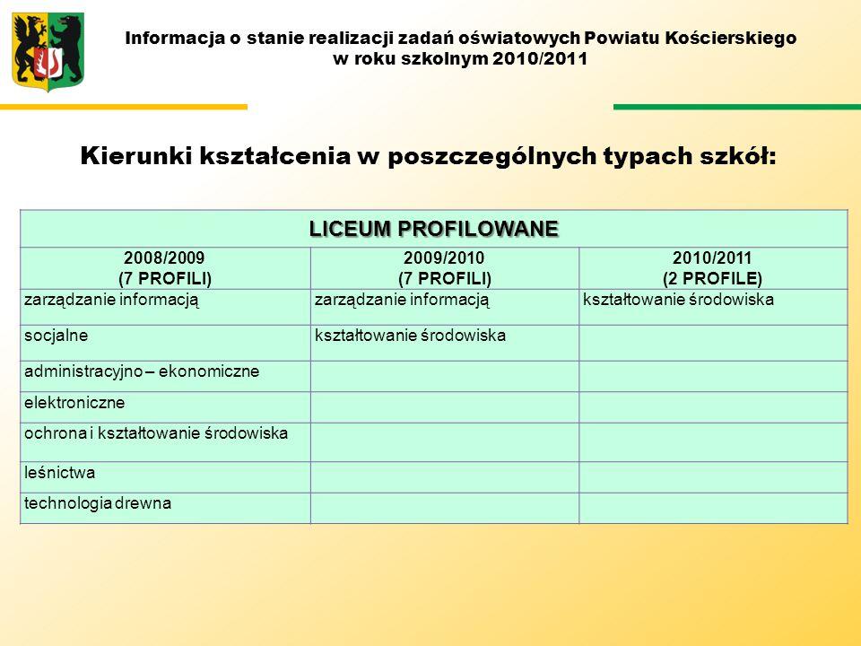 Kierunki kształcenia w poszczególnych typach szkół: LICEUM PROFILOWANE 2008/2009 (7 PROFILI) 2009/2010 (7 PROFILI) 2010/2011 (2 PROFILE) zarządzanie i
