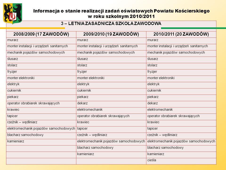 3 – LETNIA ZASADNICZA SZKOŁA ZAWODOWA 2008/2009 (17 ZAWODÓW)2009/2010 (19 ZAWODÓW)2010/2011 (20 ZAWODÓW) murarz monter instalacji i urządzeń sanitarny