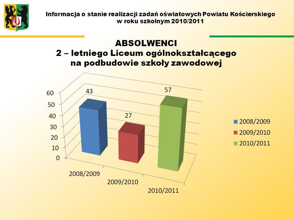 Informacja o stanie realizacji zadań oświatowych Powiatu Kościerskiego w roku szkolnym 2010/2011 ABSOLWENCI 2 – letniego Liceum ogólnokształcącego na