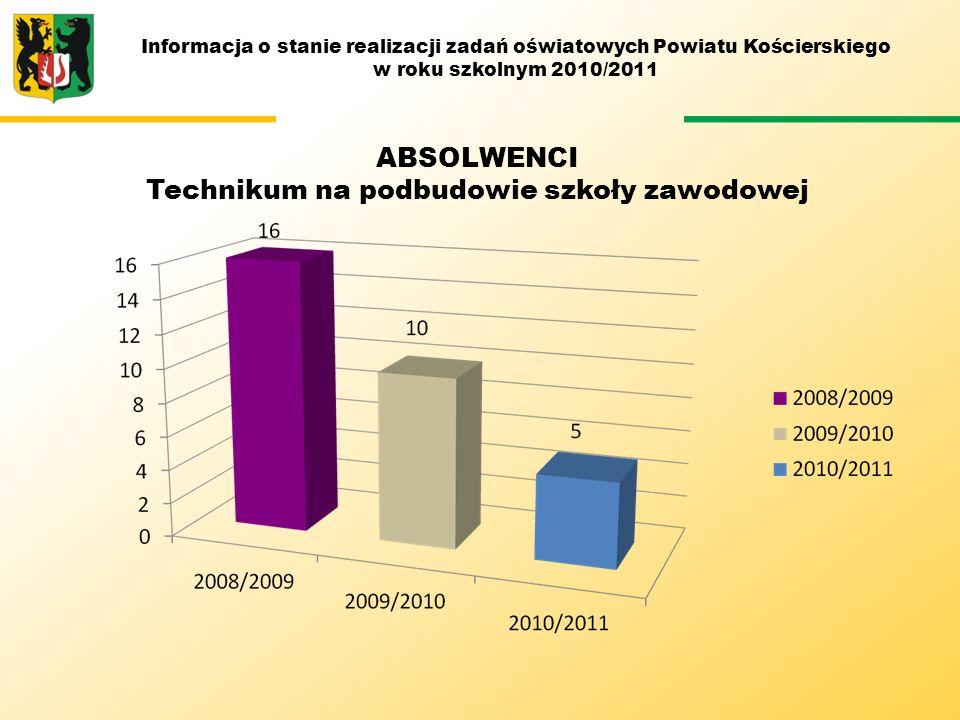 Absolwenci technikum na podbudowie szkoły zawodowej Informacja o stanie realizacji zadań oświatowych Powiatu Kościerskiego w roku szkolnym 2010/2011 A