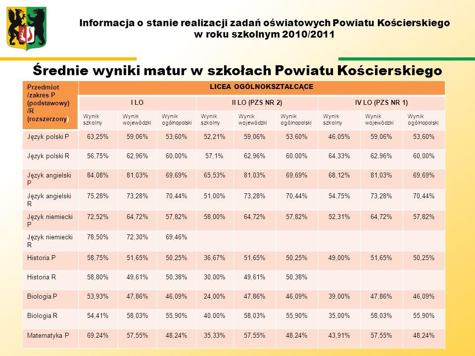 Informacja o stanie realizacji zadań oświatowych Powiatu Kościerskiego w roku szkolnym 2010/2011 Średnie wyniki matur w szkołach Powiatu Kościerskiego