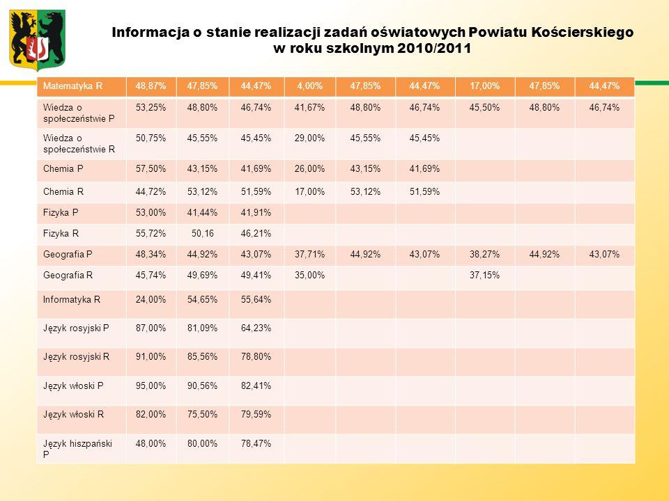 Informacja o stanie realizacji zadań oświatowych Powiatu Kościerskiego w roku szkolnym 2010/2011 Matematyka R48,87%47,85%44,47%4,00%47,85%44,47%17,00%