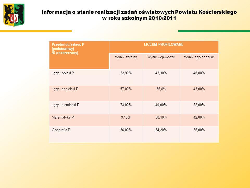 Informacja o stanie realizacji zadań oświatowych Powiatu Kościerskiego w roku szkolnym 2010/2011 Przedmiot /zakres P (podstawowy) /R (rozszerzony) LIC