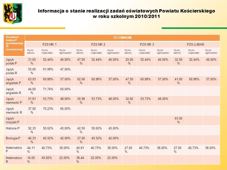 Informacja o stanie realizacji zadań oświatowych Powiatu Kościerskiego w roku szkolnym 2010/2011 Przedmiot /zakres P (podstawowy) /R (rozszerzony) TEC