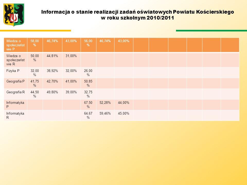 Informacja o stanie realizacji zadań oświatowych Powiatu Kościerskiego w roku szkolnym 2010/2011 Wiedza o społeczeńst wie P 58,00 % 46,74%43,00%56,00