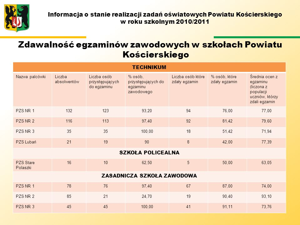 Informacja o stanie realizacji zadań oświatowych Powiatu Kościerskiego w roku szkolnym 2010/2011 Zdawalność egzaminów zawodowych w szkołach Powiatu Ko