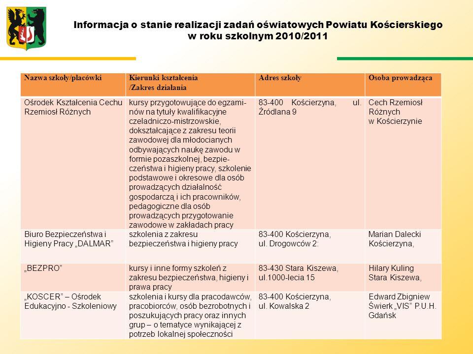 Informacja o stanie realizacji zadań oświatowych Powiatu Kościerskiego w roku szkolnym 2010/2011 Przedmiot /zakres P (podstawowy) /R (rozszerzony) LICEUM PROFILOWANE Wynik szkolnyWynik wojewódzkiWynik ogólnopolski Język polski P32,90%43,30%48,00% Język angielski P57,00%56,8%43,00% Język niemiecki P73,00%49,00%52,00% Matematyka P9,10%30,10%42,00% Geografia P36,00%34,20%36,00%
