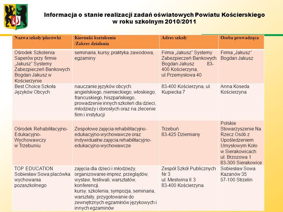 Informacja o stanie realizacji zadań oświatowych Powiatu Kościerskiego w roku szkolnym 2010/2011 ABSOLWENCI Zasadniczej szkoły zawodowej