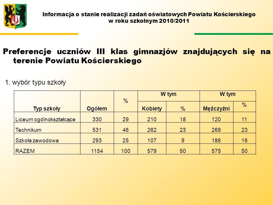 Kierunki kształcenia w poszczególnych typach szkół: LICEUM PROFILOWANE 2008/2009 (7 PROFILI) 2009/2010 (7 PROFILI) 2010/2011 (2 PROFILE) zarządzanie informacją kształtowanie środowiska socjalnekształtowanie środowiska administracyjno – ekonomiczne elektroniczne ochrona i kształtowanie środowiska leśnictwa technologia drewna Informacja o stanie realizacji zadań oświatowych Powiatu Kościerskiego w roku szkolnym 2010/2011