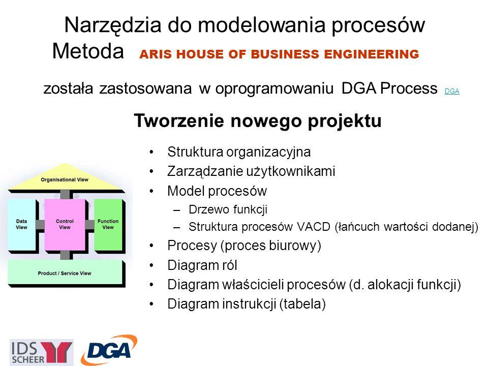 Metoda Struktura organizacyjna Zarządzanie użytkownikami Model procesów –Drzewo funkcji –Struktura procesów VACD (łańcuch wartości dodanej) Procesy (proces biurowy) Diagram ról Diagram właścicieli procesów (d.