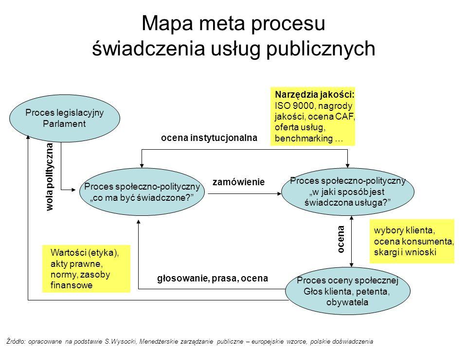 Mapa meta procesu świadczenia usług publicznych Źródło: opracowane na podstawie S.Wysocki, Menedżerskie zarządzanie publiczne – europejskie wzorce, polskie doświadczenia Proces społeczno-polityczny co ma być świadczone.