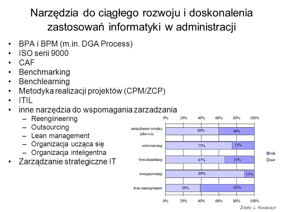 BPA i BPM (m.in. DGA Process) ISO serii 9000 CAF Benchmarking Benchlearning Metodyka realizacji projektów (CPM/ZCP) ITIL inne narzędzia do wspomagania