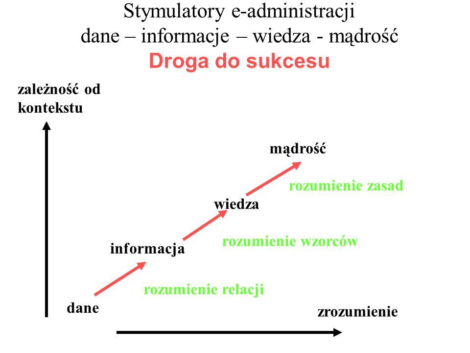 Stymulatory e-administracji dane – informacje – wiedza - mądrość Droga do sukcesu dane zależność od kontekstu zrozumienie informacja wiedza mądrość rozumienie relacji rozumienie wzorców rozumienie zasad